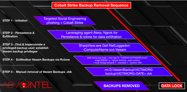 Cobalt Strike Backup Removal Sequence