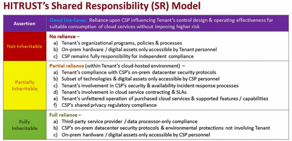 HITRUST Shared Responsibility Matrix, Cloud Security